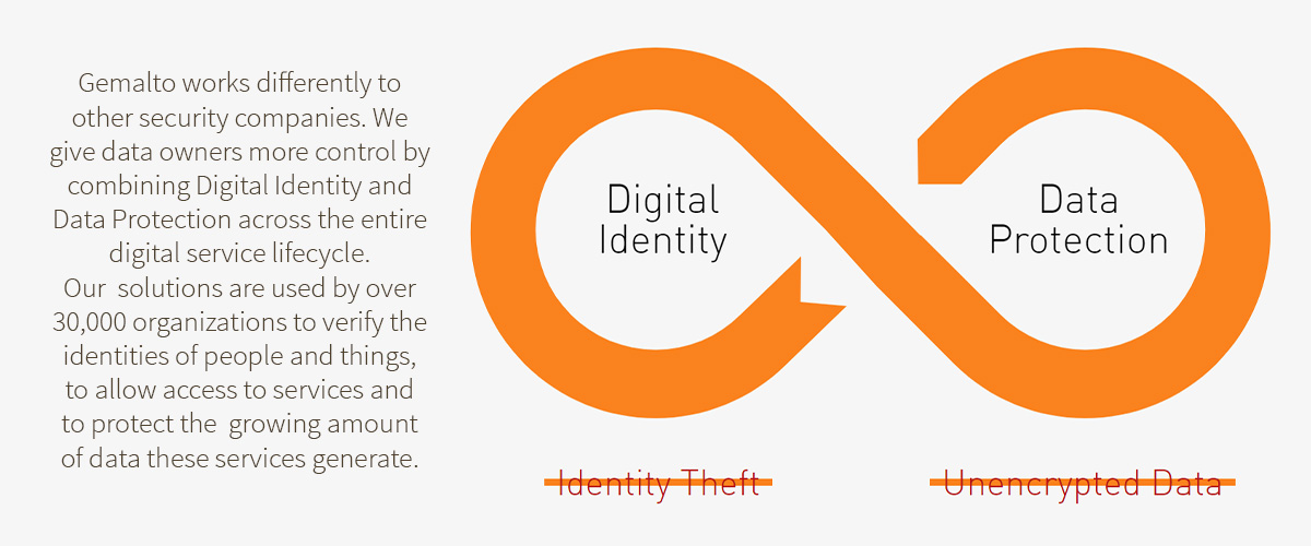 Gemalto Dijital Kimlik ve Veri Güvenliği