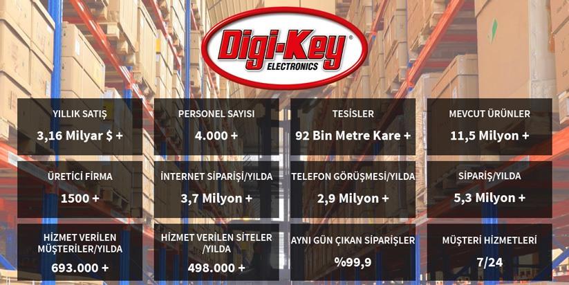 Digi-Key Türkiye Yetkili İş Ortağı EKOM Elektronik